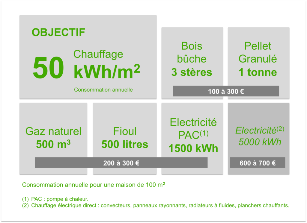 objectif consommation 50kwh